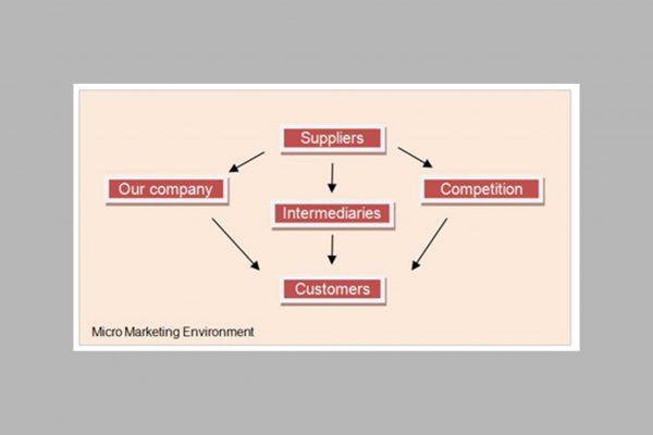 marketing-environment-micro-2