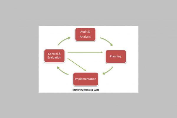 marketing-planning-liverpool